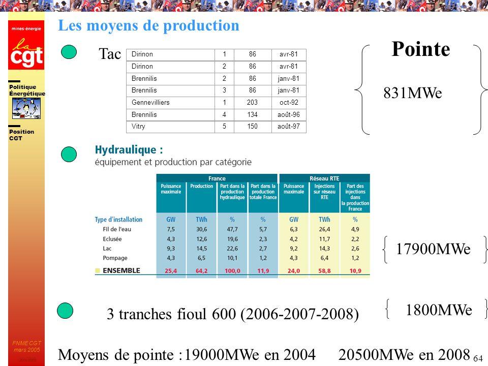Politique Énergétique JMK 2003 Position CGT FNME CGT mars 2005 64 17900MWe 3 tranches fioul 600 (2006-2007-2008) Dirinon186avr-81 Dirinon286avr-81 Bre