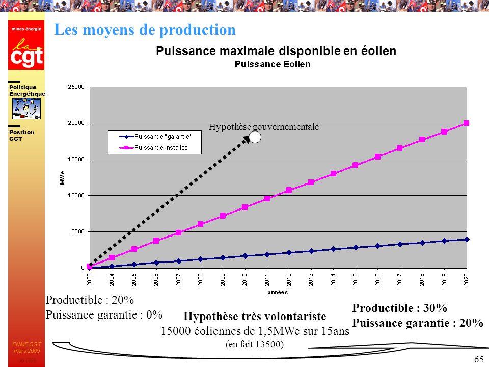 Politique Énergétique JMK 2003 Position CGT FNME CGT mars 2005 65 Puissance maximale disponible en éolien Hypothèse gouvernementale Hypothèse très vol