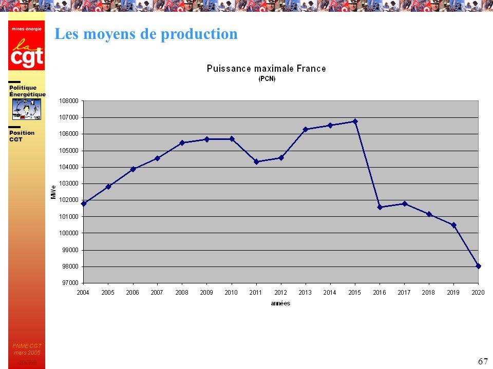 Politique Énergétique JMK 2003 Position CGT FNME CGT mars 2005 67 Les moyens de production