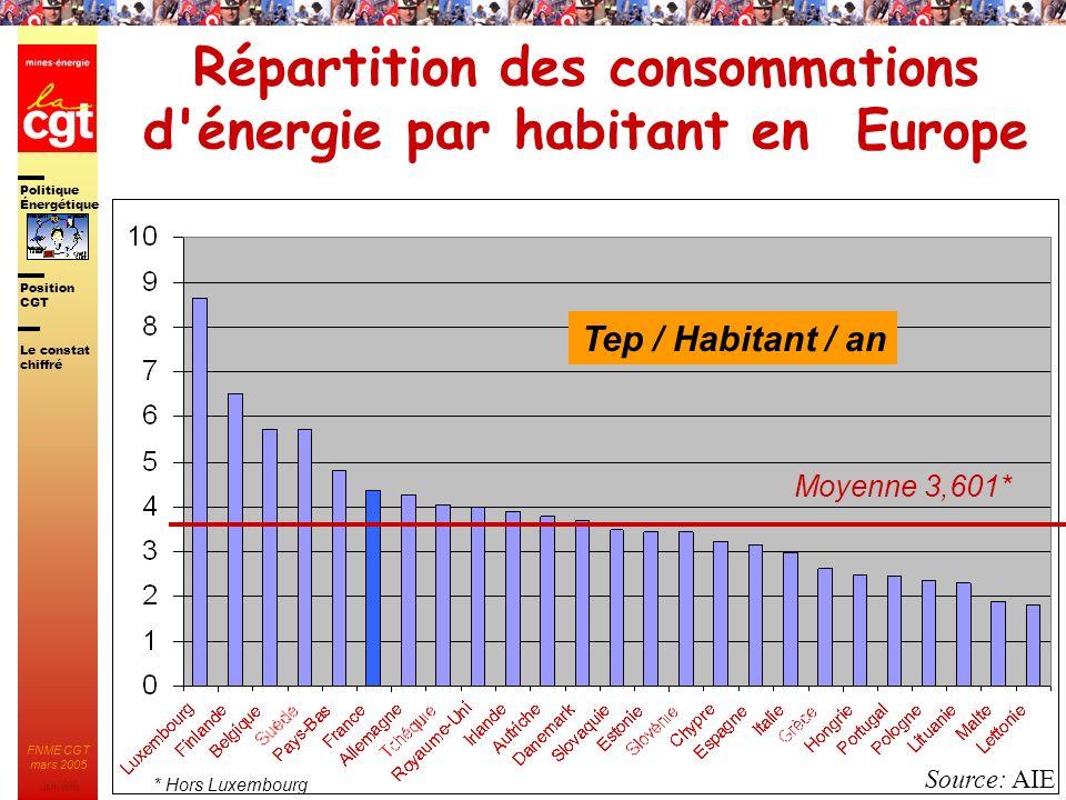Politique Énergétique JMK 2003 Position CGT FNME CGT mars 2005 18 Énergies renouvelables Nucléaire Gaz naturel Pétrole 38% 6%5% 36% 15% Lobjectif de la France est de passer de 15 à 21% la part délectricité produite à partir de telles énergies… lélectricité éolienne est passée de : 10 MW installés en 96 à 66 MW en 2001 pour une prévision de 10 000 MW en 2010… Au regard de lévolution de la consommation dÉlectricité les Énergies renouvelables sont indispensables mais ne sauraient à elles seules répondre à la demande.