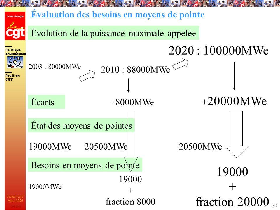 Politique Énergétique JMK 2003 Position CGT FNME CGT mars 2005 70 2010 : 88000MWe 2020 : 100000MWe 2003 : 80000MWe État des moyens de pointes 19000MWe