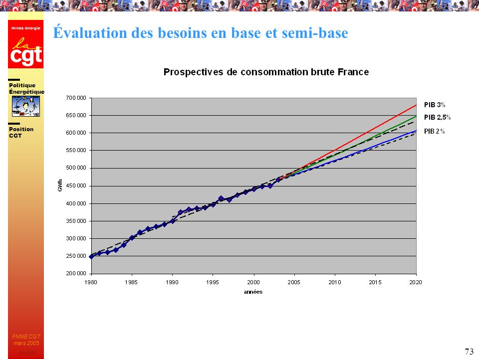 Politique Énergétique JMK 2003 Position CGT FNME CGT mars 2005 73 Évaluation des besoins en base et semi-base
