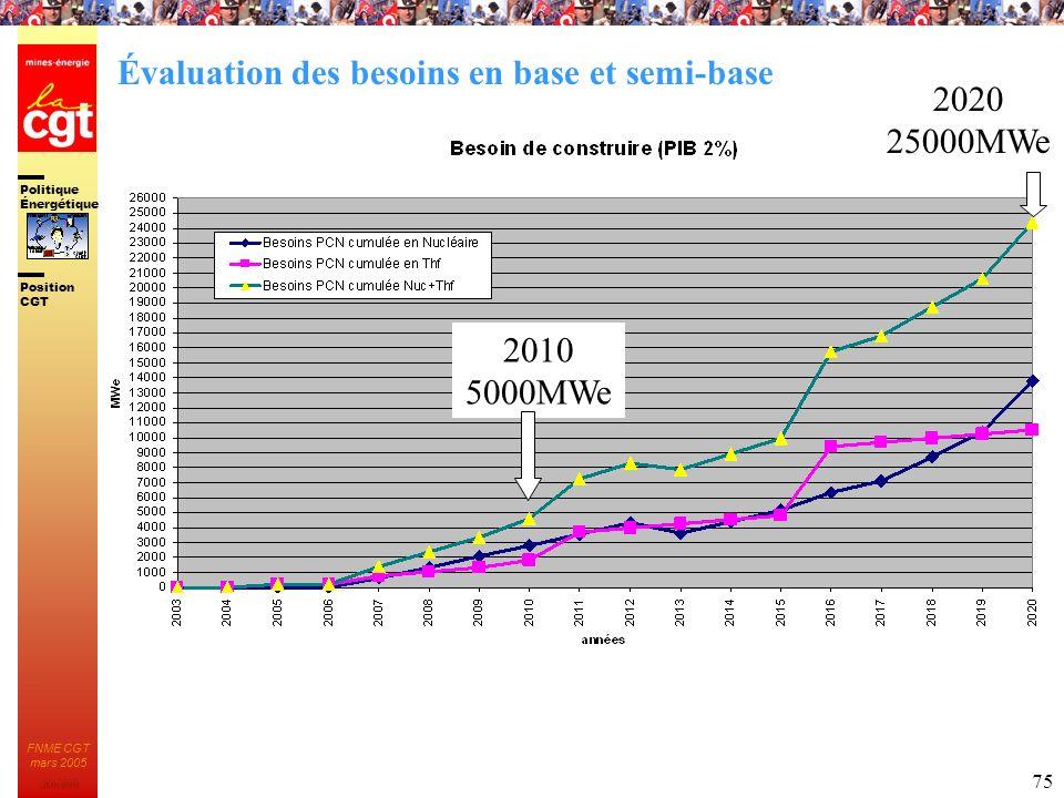 Politique Énergétique JMK 2003 Position CGT FNME CGT mars 2005 75 2020 25000MWe 2010 5000MWe Évaluation des besoins en base et semi-base