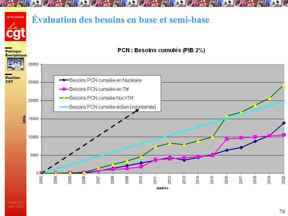 Politique Énergétique JMK 2003 Position CGT FNME CGT mars 2005 76 Évaluation des besoins en base et semi-base