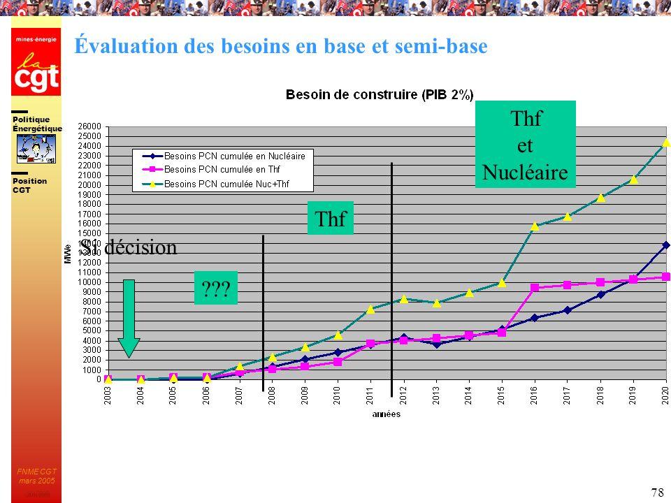 Politique Énergétique JMK 2003 Position CGT FNME CGT mars 2005 78 Thf et Nucléaire Si décision ??? Évaluation des besoins en base et semi-base