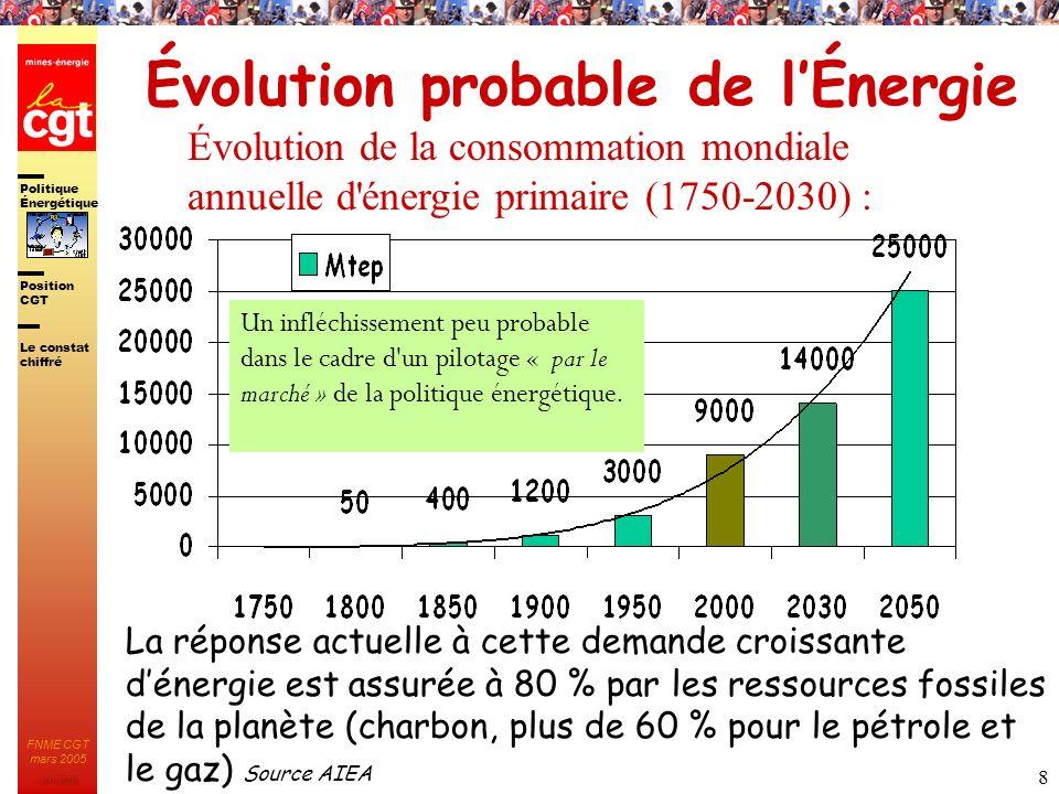 Politique Énergétique JMK 2003 Position CGT FNME CGT mars 2005 9 ELECTRICITE 29% Charbon : 36,5% Gaz naturel : 19,0% Uranium : 16,0% Pétrole : 9,5% Autres : 22,0% Structure de la consommation dÉnergie primaire dans le monde INDUSTRIE TERTIAIRE RESIDENTIEL TRANSPORT 25% 26%16% DIVERS 4% Charbon : 31,0% Gaz naturel : 18,0% Pétrole : 17,0% Électricité : 17,0% Autres : 17,0% Pétrole : 19,0% Gaz naturel : 19,0% Charbon : 14,0% Électricité : 14,0% Autres : 34,0% Pétrole : 86,0% Charbon : 4,0% Le constat chiffré Source: AIE, Eurostat Électricité : 10,0% Lélectricité est utilisée dans les 3 secteurs