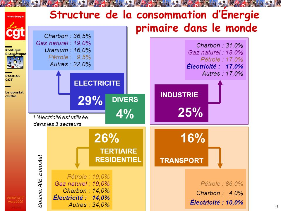 Politique Énergétique JMK 2003 Position CGT FNME CGT mars 2005 20 ELECTRICITE Des Énergies Complémentaires Diversification des moyens de production : une nécessité pour la CGT TRANSPORT PETROLE CHAUFFAGE APPAREILLAGES ELECTRIQUES GAZ Les orientations Investir dans la Recherche