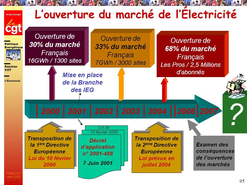 Politique Énergétique JMK 2003 Position CGT FNME CGT mars 2005 95 ? Louverture du marché de lÉlectricité 200020012002200320042007 Transposition de la