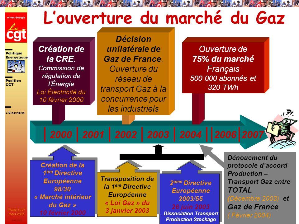 Politique Énergétique JMK 2003 Position CGT FNME CGT mars 2005 96 2 ème Directive Européenne 2003/55 26 juin 2003 Dissociation Transport Production St