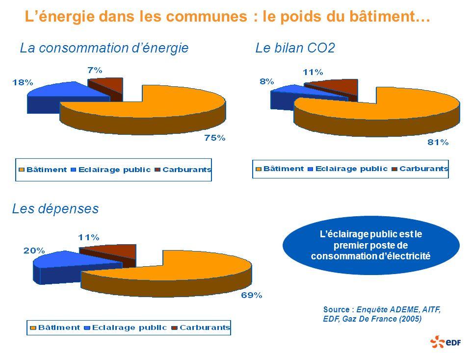 Source : Enquête ADEME, AITF, EDF, Gaz De France (2005) Le bilan CO2 Lénergie dans les communes : le poids du bâtiment… La consommation dénergie Les d