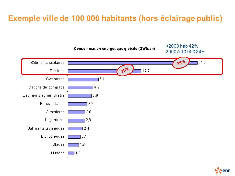 Exemple ville de 100 000 habitants (hors éclairage public) <2000 hab 42% 2000 à 10 000 34%