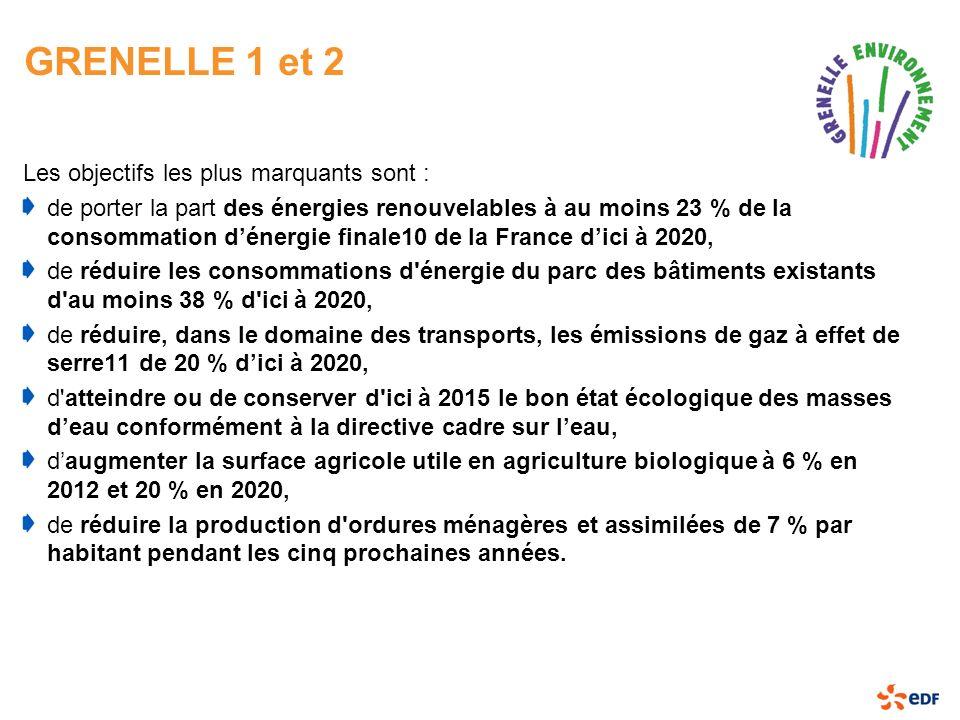 GRENELLE 1 et 2 Les objectifs les plus marquants sont : de porter la part des énergies renouvelables à au moins 23 % de la consommation dénergie final