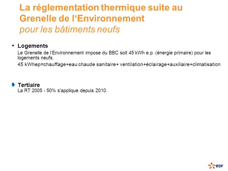 La réglementation thermique suite au Grenelle de lEnvironnement pour les bâtiments neufs Logements Le Grenelle de lEnvironnement impose du BBC soit 45