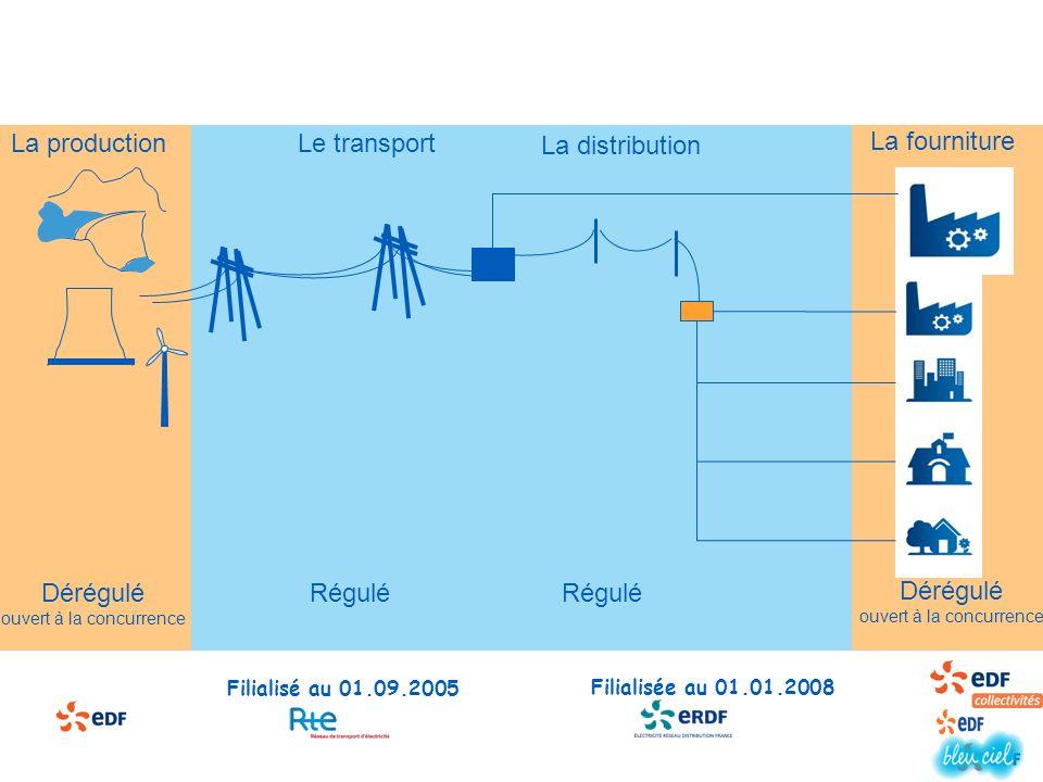 La fourniture Dérégulé ouvert à la concurrence La distribution Régulé Le transport Régulé La production Dérégulé ouvert à la concurrence Filialisée au