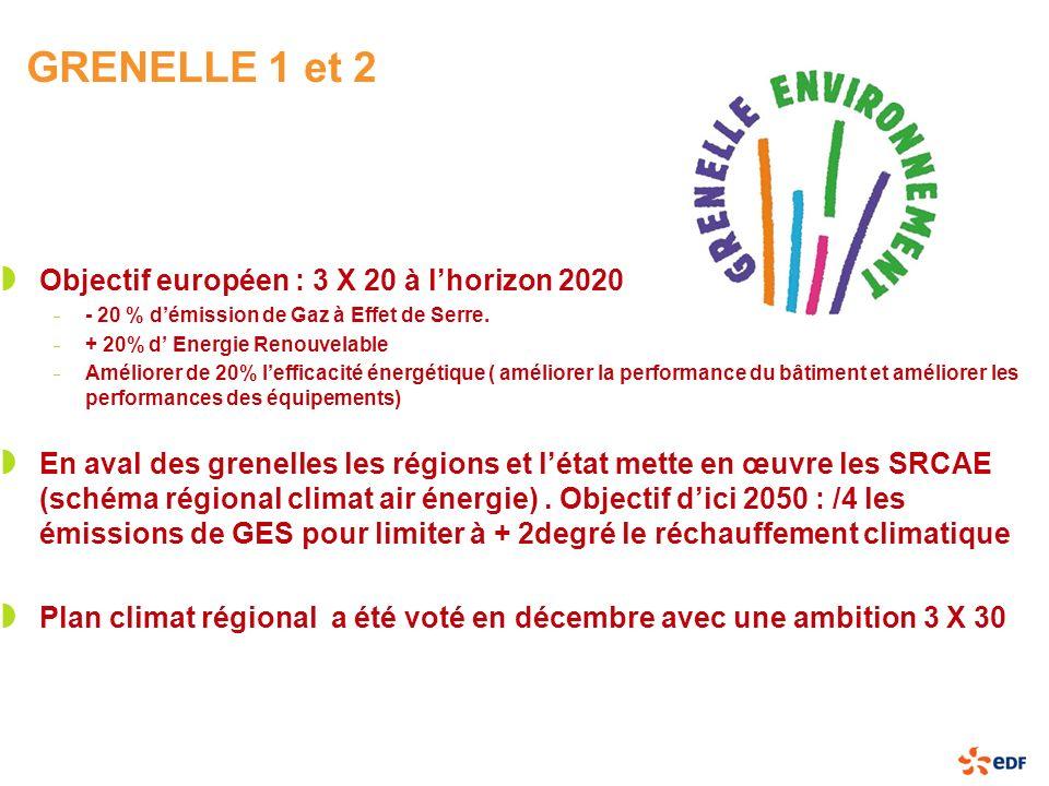 GRENELLE 1 et 2 Objectif européen : 3 X 20 à lhorizon 2020 – - 20 % démission de Gaz à Effet de Serre. – + 20% d Energie Renouvelable – Améliorer de 2