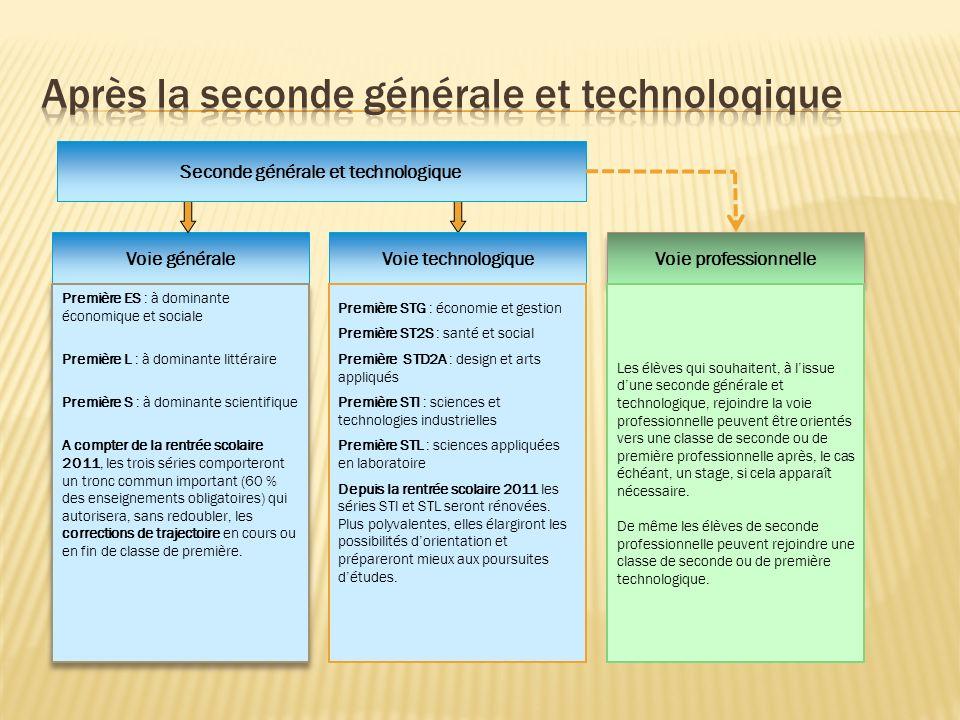 Voie générale Voie professionnelle Voie technologique Première ES : à dominante économique et sociale Première L : à dominante littéraire Première S :