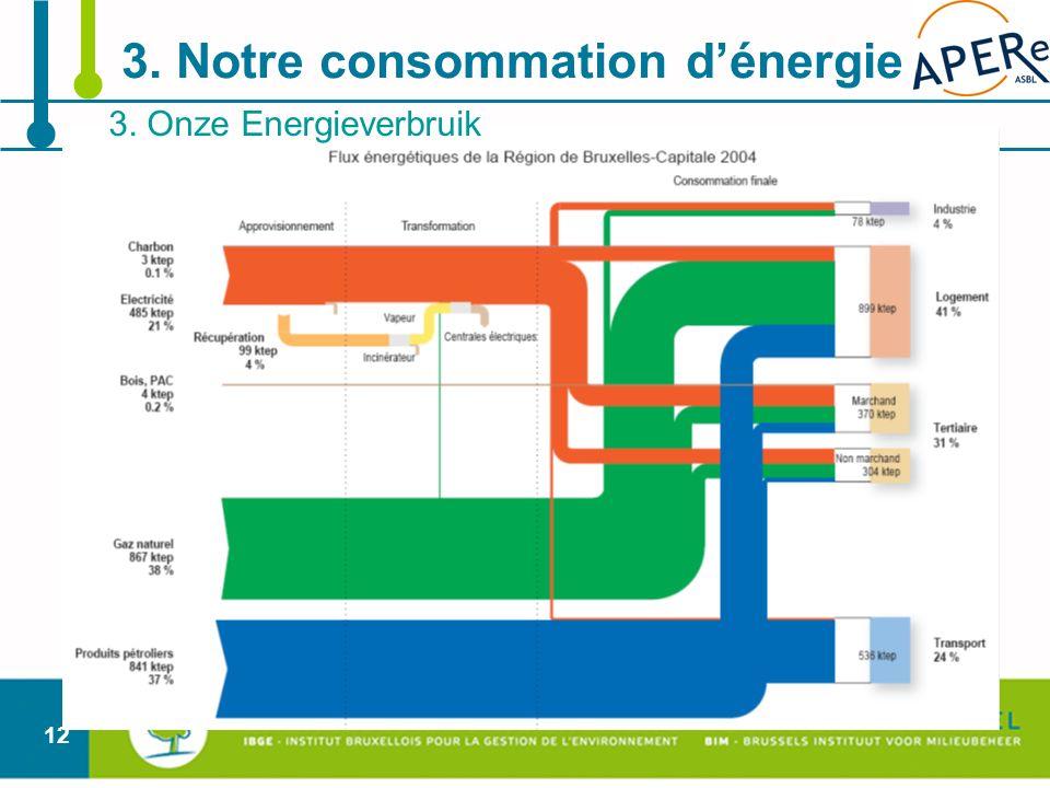 12 3. Onze Energieverbruik 3. Notre consommation dénergie