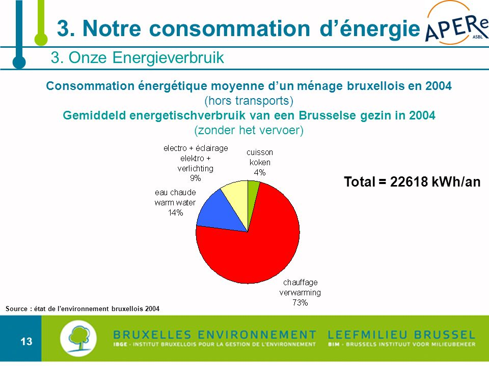 13 3. Onze Energieverbruik 3. Notre consommation dénergie Total = 22618 kWh/an Consommation énergétique moyenne dun ménage bruxellois en 2004 (hors tr