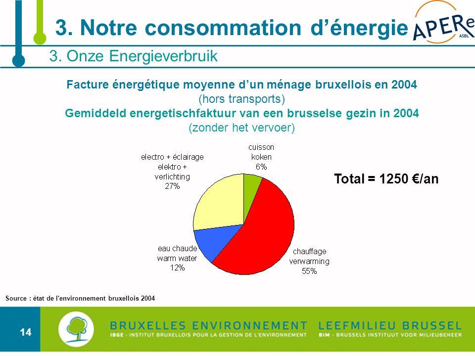 14 3. Onze Energieverbruik 3. Notre consommation dénergie Total = 1250 /an Facture énergétique moyenne dun ménage bruxellois en 2004 (hors transports)