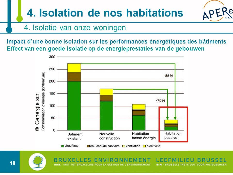 18 4. Isolatie van onze woningen 4. Isolation de nos habitations Impact dune bonne isolation sur les performances énergétiques des bâtiments Effect va