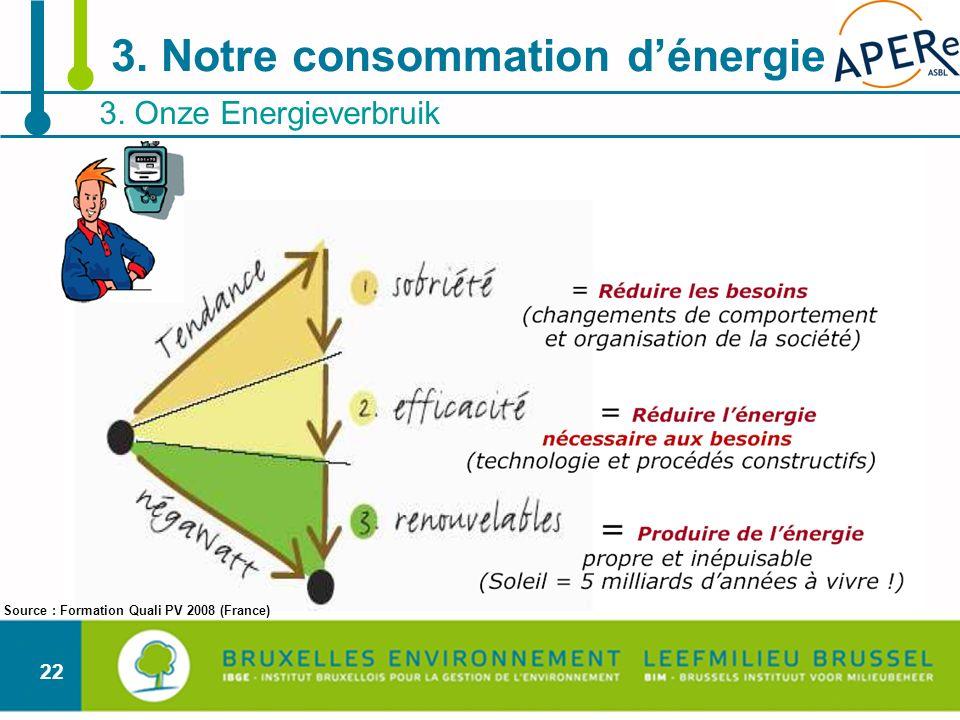 22 3. Onze Energieverbruik 3. Notre consommation dénergie Source : Formation Quali PV 2008 (France)