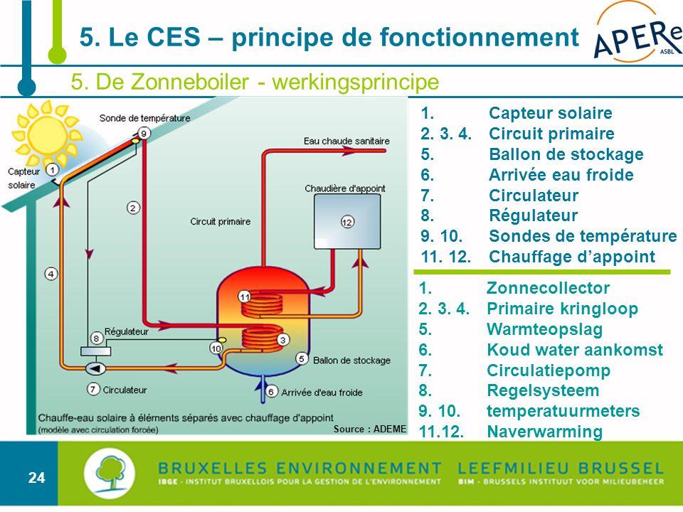 24 5. De Zonneboiler - werkingsprincipe 5. Le CES – principe de fonctionnement 1.Capteur solaire 2. 3. 4. Circuit primaire 5. Ballon de stockage 6. Ar