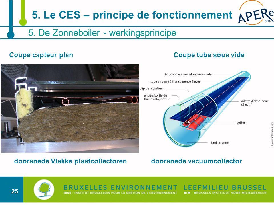25 5. De Zonneboiler - werkingsprincipe 5. Le CES – principe de fonctionnement Coupe capteur planCoupe tube sous vide doorsnede Vlakke plaatcollectore