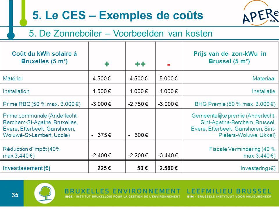 35 5. De Zonneboiler – Voorbeelden van kosten 5. Le CES – Exemples de coûts Coût du kWh solaire à Bruxelles (5 m²) +++- Prijs van de zon-kWu in Brusse