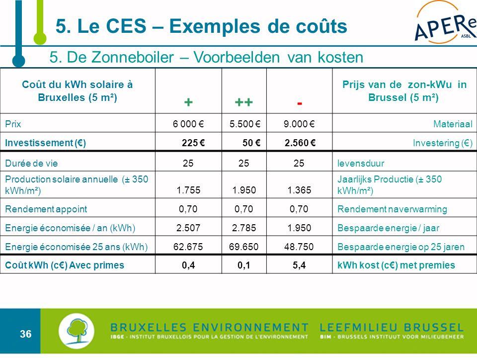 36 5. De Zonneboiler – Voorbeelden van kosten 5. Le CES – Exemples de coûts Coût du kWh solaire à Bruxelles (5 m²) +++- Prijs van de zon-kWu in Brusse
