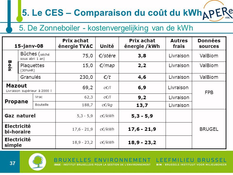 37 5. De Zonneboiler - kostenvergelijking van de kWh 5. Le CES – Comparaison du coût du kWh 15-janv-08 Prix achat énergie TVACUnité Prix achat énergie