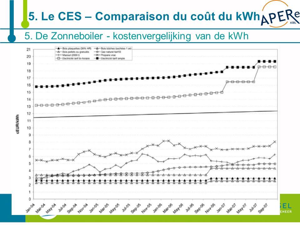 38 5. De Zonneboiler - kostenvergelijking van de kWh 5. Le CES – Comparaison du coût du kWh