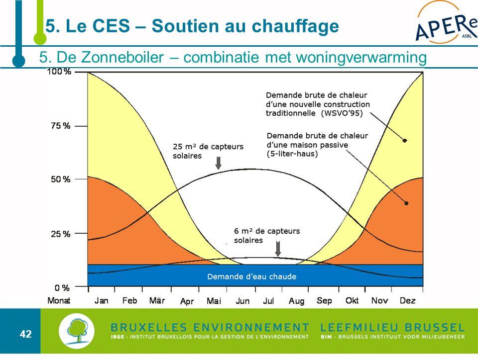 42 5. De Zonneboiler – combinatie met woningverwarming 5. Le CES – Soutien au chauffage