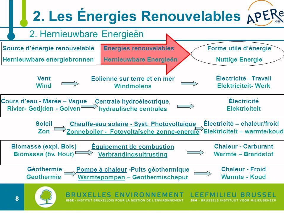 8 2. Hernieuwbare Energieën 2. Les Énergies Renouvelables Energies renouvelables Hernieuwbare Energieën Eolienne sur terre et en mer Windmolens Centra