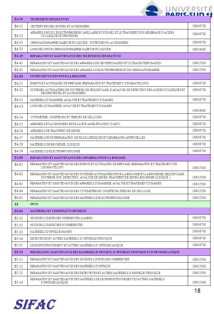 18 SIFAC E4.30 TECHNIQUES SEPARATIVES E4.31 CENTRIFUGEUSES, ROTORS ET ACCESSOIRES 18606700 E4.32 APPAREILS POUR L'ELECTROPHORESE CAPILLAIRE ET SUR GEL