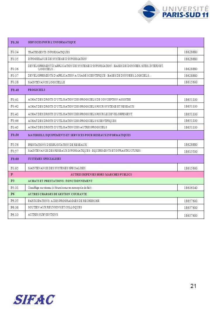 21 SIFAC F0.30 SERVICES POUR L'INFORMATIQUE F0.34 TRAITEMENTS INFORMATIQUES 18628880 F0.35 INFOGERANCE DE SYSTEME D'INFORMATION 18628880 F0.36 DEVELOP