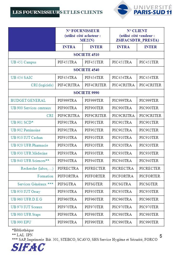 16 E2 GAZ ET PRODUITS POUR LA CHIMIE, LA BIOCHIMIE, LA BIOLOGIE ET SERVICES CONNEXES E2.00 FOURNITURE DE GAZ ET LOCATION DE BOUTEILLES E2.01 GAZ PURS ET MELANGES POUR LE LABORATOIRE 18606130 E2.L1 - LOCATION DE BOUTEILLE DE GAZ PURS ET MELANGES (GAZ SPECIAUX) 18613500 E2.02 GAZ INDUSTRIELS POUR LE LABORATOIRE CONDITIONNES EN BOUTEILLES 18606180 E2.L2 - LOCATION DE BOUTEILLES DE GAZ INDUSTRIELS 18613500 E2.03 PRODUITS CRYOGENIQUES (LIQUIDES, SOLIDES) 18606180 E2.10 SERVICES CONNEXES A L UTILISATION DES GAZ E2.11 SERVICES CONNEXES A L UTILISATION DES GAZ 18615500 E2.20 PRODUITS CHIMIQUES ET PRODUITS POUR LA SEPARATION DES MOLECULES E2.21 PRODUITS DE CHIMIE ORGANIQUE 18606700 E2.22 PRODUITS DE CHIMIE MINERALE 18606700 E2.23 PRODUITS ISOTOPIQUES RADIOACTIFS ET NON RADIOACTIFS 18606700 E2.24 SOLVANTS HORS SOLVANTS INDUSTRIELS 18606700 E2.25 PRODUITS ET CONSOMMABLES POUR LA CHROMATOGRAPHIE LIQUIDE ET L ELECTROPHORESE SUR GEL 18606700 E2.30 PRODUITS, REACTIFS ET KITS DE BIOLOGIE MOLECULAIRE ET DE BIOCHIMIE E2.31 PRODUITS, REACTIFS ET KITS POUR LE MARQUAGE ET LA DETECTION DES BIOMOLECULES 18606700 E2.32 MACROMOLECULES ET PRODUITS D ORIGINE BIOLOGIQUE 18606700 E2.33 ENZYMES 18606700 E2.34 PRODUITS, REACTIFS ET KITS DE BIOLOGIE MOLECULAIRE 18606700 E2.35 BIOPUCES A ADN ET A PROTEINES 18606700 E2.36 PRODUITS, REACTIFS ET KITS BIOCHIMIQUES 18606700 E2.37 ANTICORPS ET REACTIFS D IMMUNOLOGIE ET D HEMATOLOGIE 18606700 E2.40 PRODUITS DE BIOLOGIE / CULTURE CELLULAIRE E2.41 MILIEUX, PRODUITS, REACTIFS ET KITS POUR LA BIOLOGIE / CULTURE CELLULAIRE 18606700 E2.42 SERUMS ET SUBSTITUTS 18606700 E2.43 CELLULES, VIRUS ET PETITS ORGANISMES 18606700 E2.50 SERVICES EN CHIMIE, BIOCHIMIE, BIOLOGIE E2.55 SERVICES DE GENOTYPAGE 18611000 E2.56 SERVICES D IMAGERIE SCIENTIFIQUE 18611000 E3 GROS EQUIPEMENTS DE LABORATOIRE E3.00 EQUIPEMEMENTS / MACHINES THERMIQUES DE LABORATOIRE E3.01 MACHINES ET EQUIPEMENTS GENERATEURS DE CHALEUR POUR L EXPERIMENTATION 18606700 E3.02 MATERIELS ET ACCESSOIRES GENERATE
