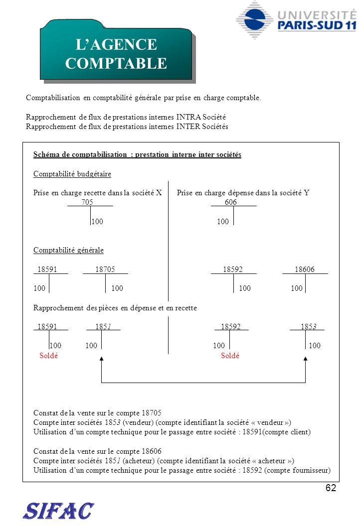 62 SIFAC LAGENCE COMPTABLE Comptabilisation en comptabilité générale par prise en charge comptable. Rapprochement de flux de prestations internes INTR