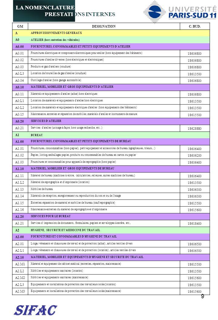 20 SIFAC E8 SCIENCES DE LA TERRE ET DE L UNIVERS E8.00 MATERIELS ET SERVICES SPECIFIQUES AUX SCIENCES DE LA TERRE E8.01 MATERIELS SPECIFIQUES POUR LES MESURES GEOPHYSIQUES 18606700 E8.L1 LOGICIELS D ETUDE GEOPHYSIQUES (SYSMOLOGIE…) 18604000 E8.02 EQUIPEMENT D AIDE A LA NAVIGATION (RADIONAVIGATION, RADIODETECTION, RADIOSONDAGE) 18606700 E8.03 SERVICES DE GEOPHYSIQUE 18606700 E8.04 SERVICES DE METEOROLOGIE 18606700 E8.10 REPARATION ET MAINTENANCE DES MATERIELS SPECIFIQUES AUX SCIENCES DE LA TERRE E8.11 REPARATION ET MAINTENANCE DES MATERIELS SPECIFIQUES AUX SCIENCES DE LA TERRE 18615500 E8.20 MATERIELS POUR APPLICATIONS SPATIALES E8.21 APPAREILLAGE DE SIMULATION POUR APPLICATIONS SPATIALES 18606700 E8.22 MATERIELS SPECIFIQUES D ASTRONOMIE, ASTROPHYSIQUE 18606700 E8.23 MATERIAUX ET COMPOSANTS POUR APPLICATIONS SPATIALES 18606700 E8.24 MATERIELS EMBARQUES, SATELLITES POUR APPLICATIONS SPATIALES 18606700 E8.30 REPARATION ET MAINTENANCE DES MATERIELS POUR APPLICATIONS SPATIALES E8.31 REPARATION ET MAINTENANCE DES MATERIELS POUR APPLICATIONS SPATIALES 18615500 E9 DIVERS E9.00 MATERIELS D ESSAIS DE CHOCS ET ACCESSOIRES E9.01 MATERIELS D ESSAIS DE CHOCS ET ACCESSOIRES 18606700 F INFORMATIQUE F0 INFORMATIQUE F0.00 FOURNITURES, CONSOMMABLES, PERIPHERIQUES ET PIECES DETACHEES POUR L INFORMATIQUE F0.01 COMPOSANTS, PERIPHERIQUES ET ACCESSOIRES POUR ORDINATEURS 18606400 F0.02 COMPOSANTS POUR LE STOCKAGE 18606400 F0.03 CONSOMMABLES POUR L INFORMATIQUE 18606400 F0.04 CAPTEURS POUR LA REALITE VIRTUELLE 18606400 F0.05 CAPTEURS POUR LA ROBOTIQUE 18606400 F0.06 ACTIONNEURS 18606400 F0.07 MAINTENANCE POUR PERIPHERIQUES ET PIECES DETACHEES POUR L INFORMATIQUE 18615600 F0.10 MATERIELS ET EQUIPEMENTS INFORMATIQUE ASSEMBLES F0.11 MICRO-ORDINATEURS ET STATIONS DE TRAVAIL (petits serveurs d application) 18606300 F0.12 APPAREILS MOBILES : ORDINATEURS PORTABLES, PDA, TABLETTES,......
