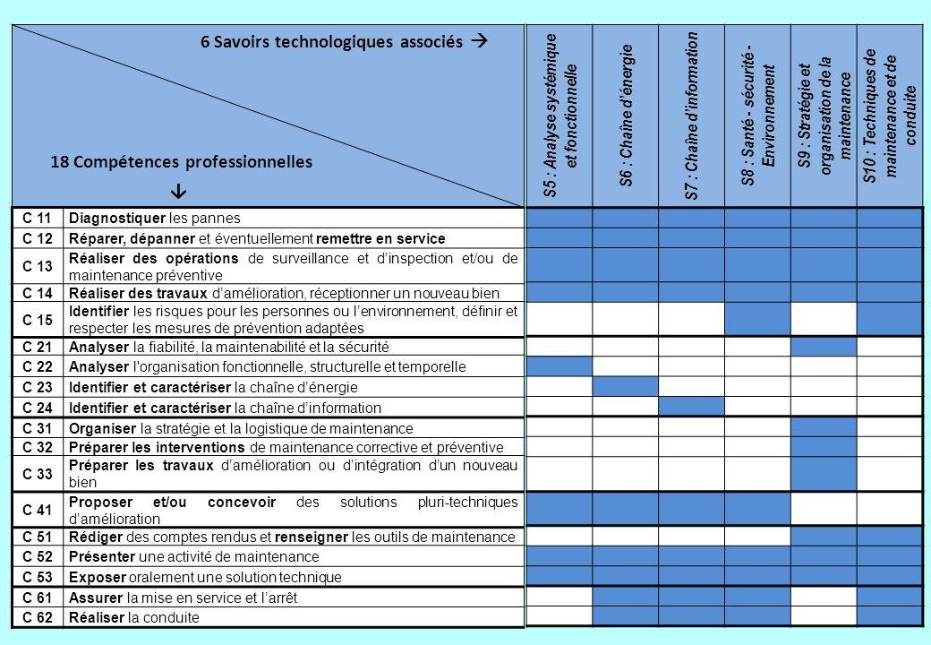 6 Savoirs technologiques associés 18 Compétences professionnelles C 11Diagnostiquer les pannes C 12Réparer, dépanner et éventuellement remettre en ser