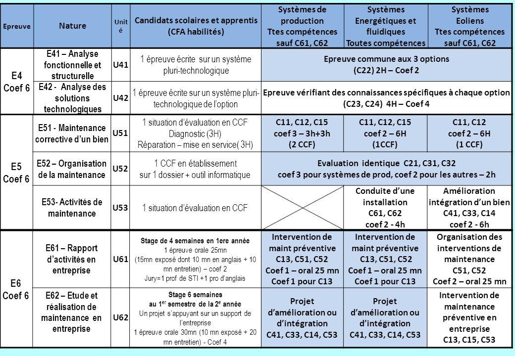 16 Epreuve Nature Unit é Candidats scolaires et apprentis (CFA habilités) Systèmes de production Ttes compétences sauf C61, C62 Systèmes Energétiques
