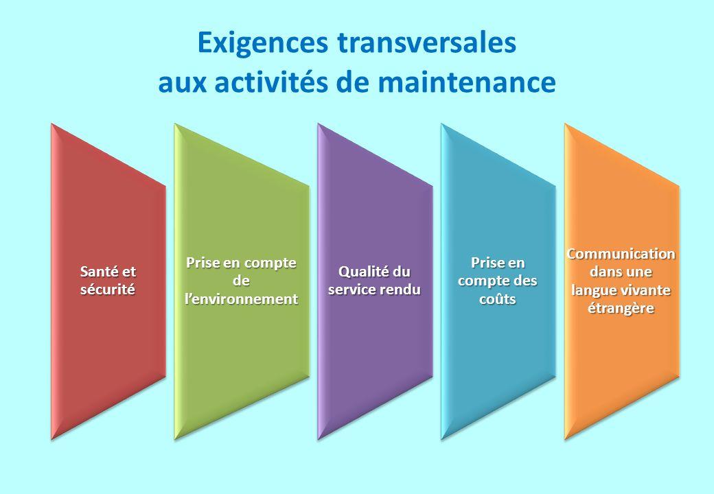 8 7 activités 17 tâches associés Industriels Énergétiques Éoliens A1 MAINTENANCE CORRECTIVE 1.1.