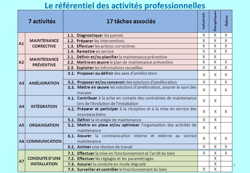 19 Merci de votre attention… 3 e CPC sous-commission EEAI Dominique PETRELLA – IA-IPR STI