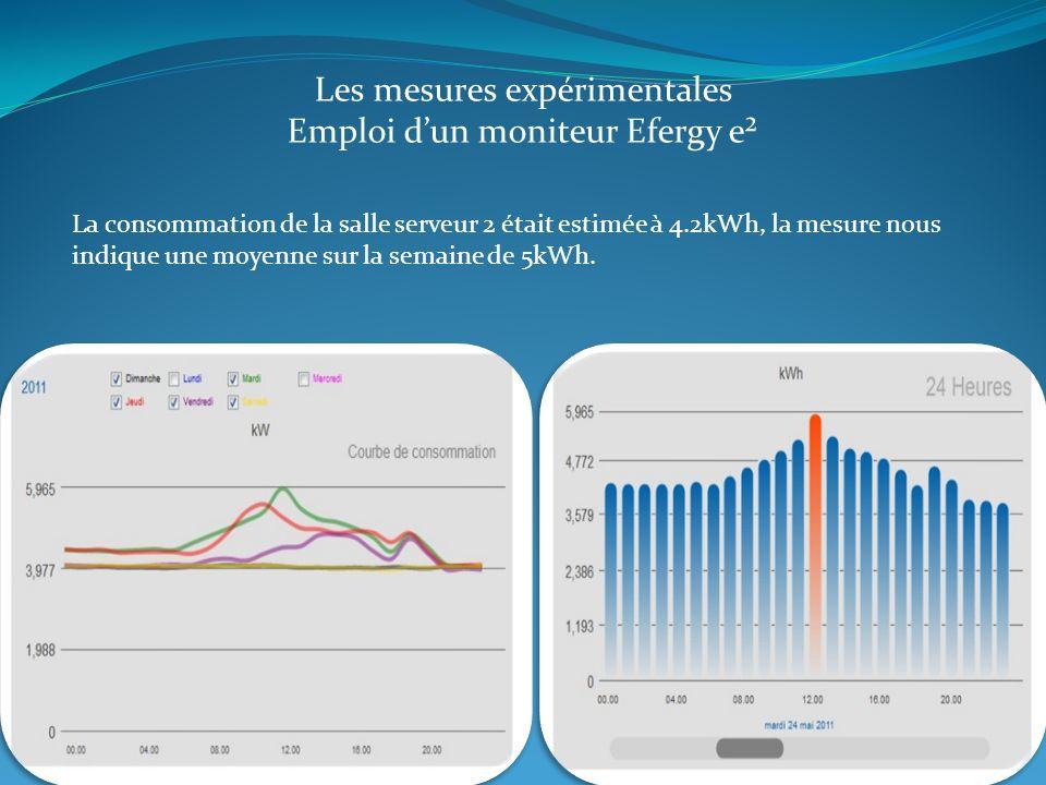 Les mesures expérimentales Emploi dun moniteur Efergy e² La consommation de la salle serveur 2 était estimée à 4.2kWh, la mesure nous indique une moye