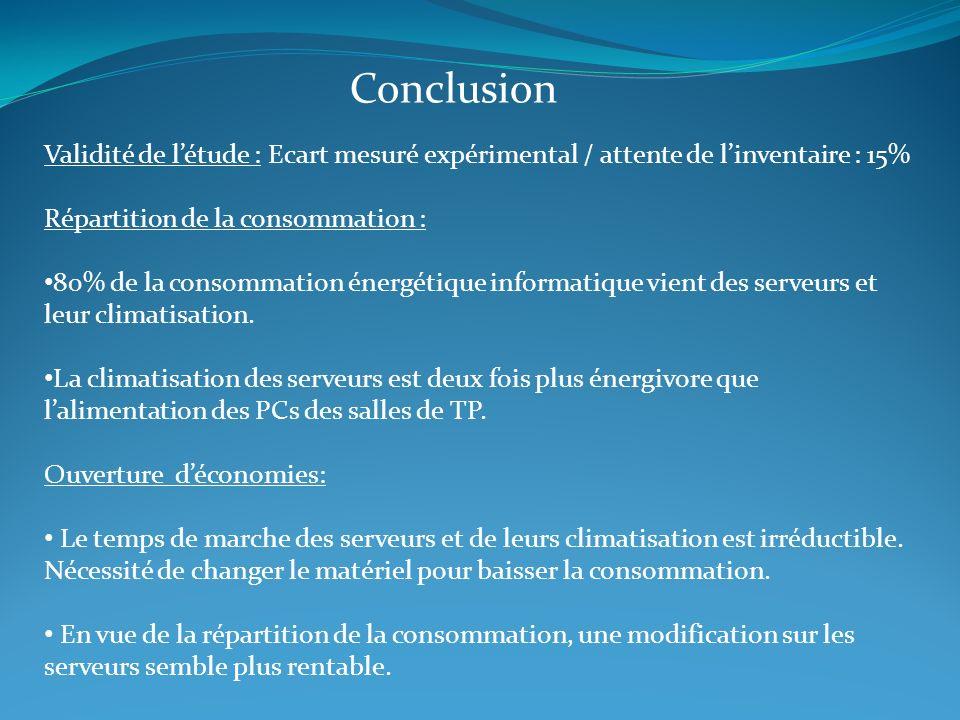 Conclusion Validité de létude : Ecart mesuré expérimental / attente de linventaire : 15% Répartition de la consommation : 80% de la consommation énerg