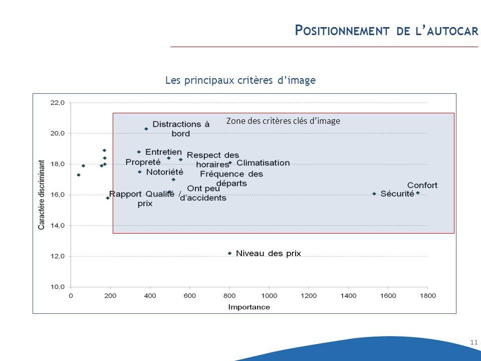 11 P OSITIONNEMENT DE L AUTOCAR Zone des critères clés dimage Les principaux critères dimage
