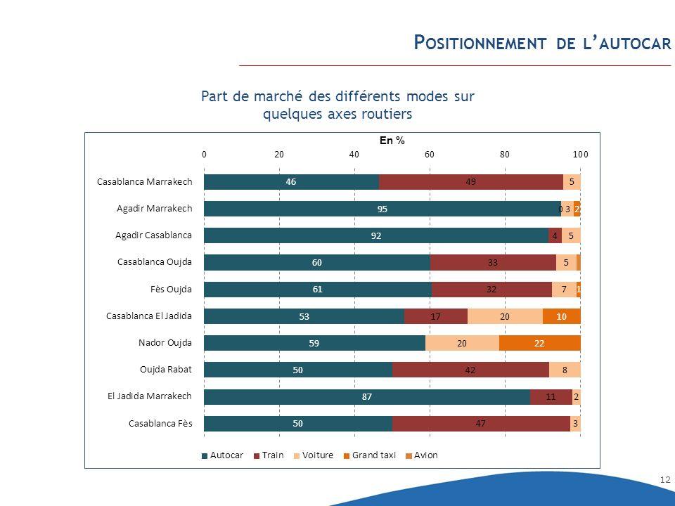 12 P OSITIONNEMENT DE L AUTOCAR Part de marché des différents modes sur quelques axes routiers