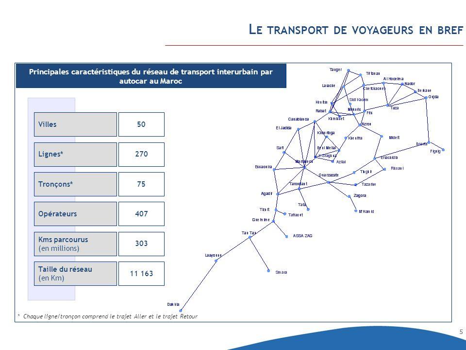 5 L E TRANSPORT DE VOYAGEURS EN BREF Principales caractéristiques du réseau de transport interurbain par autocar au Maroc 50 270 75 407 303 Villes Lig