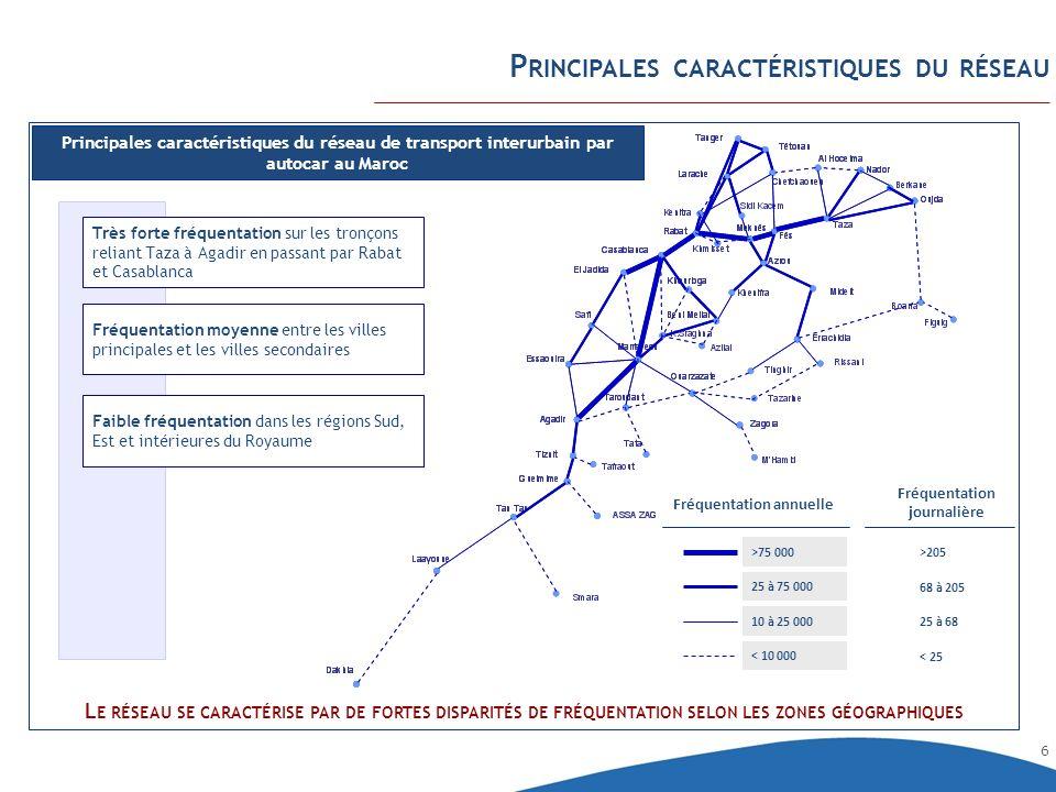 6 P RINCIPALES CARACTÉRISTIQUES DU RÉSEAU Principales caractéristiques du réseau de transport interurbain par autocar au Maroc L E RÉSEAU SE CARACTÉRI