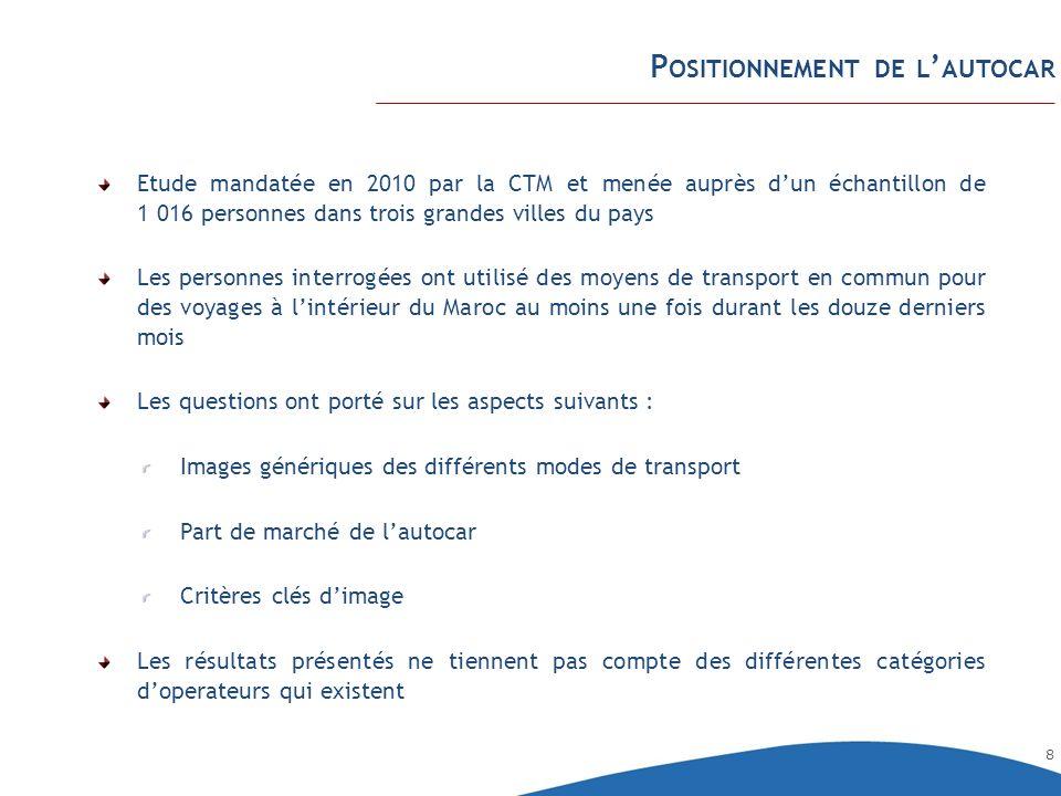 9 P OSITIONNEMENT DE L AUTOCAR Les principaux avantages et inconvénients du voyage en autocar qui ont été cités par les personnes consultées sont :