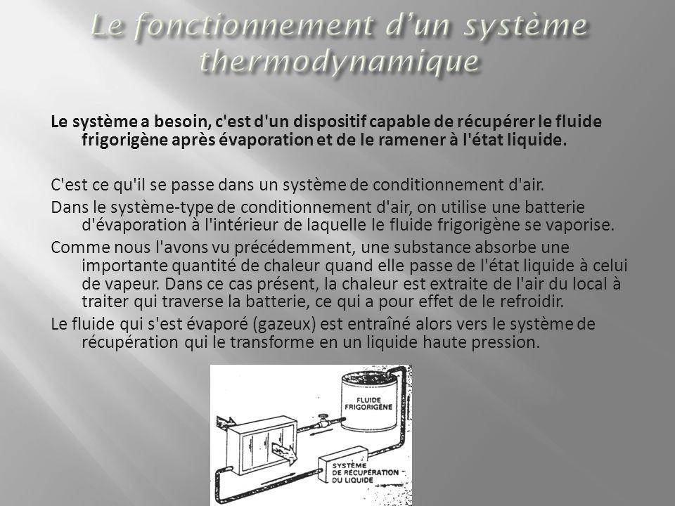Le système a besoin, c'est d'un dispositif capable de récupérer le fluide frigorigène après évaporation et de le ramener à l'état liquide. C'est ce qu